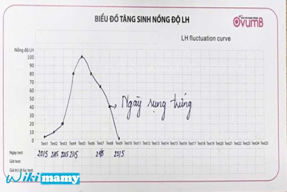 Biểu đồ nồng độ LH - để biết ngày rụng trứng